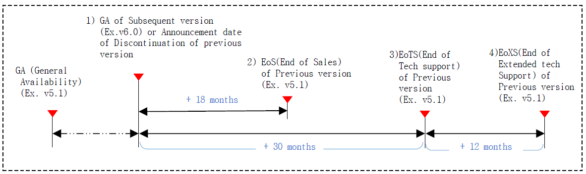 Technical support end date calculation method is to calculate the end date of the technical support for the old version when a new version is released. For example, when the new version of v6.0 is released, the old version of v5.1 will be calculated from that point and will end sales 18months later, and after 30months later, no technical support of any kind will be provided for the old version v5.1.  It is strongly recommended that your software is upgraded to the latest version released.  Extended Technical support is optional and provided for up to 12 months by mutual agreement between Samsung SDS and the Customers.  And, during the extended technical support period, a 15% rate will be added to the existing contract amount.