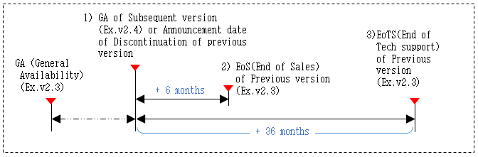 Technical support end date calculation method is to calculate the end date of the technical support for the old version when a new version is released. For example, when the new version of v2.4 is released, the old version of v2.3 will be calculated from that point and will end sales 6months later, and after 36months later, no technical support of any kind will be provided for the old version v2.3.  It is strongly recommended that your software is upgraded to the latest version released.
