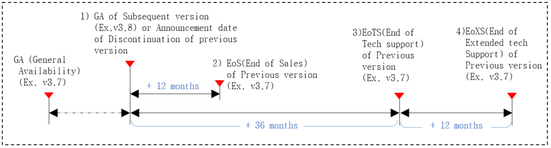 Technical support end date calculation method is to calculate the end date of the technical support for the old version when a new version is released. For example, when the new version of v3.8 is released, the old version of v3.7 will be calculated from that point and will end sales 12months later, and after 36months later, no technical support of any kind will be provided for the old version v3.7. It is strongly recommended that your software is upgraded to the latest version released. Extended Technical support is optional and provided for up to 12 months by mutual agreement between Samsung SDS and the Customers. And, during the extended technical support period, a 15% rate will be added to the existing contract amount.