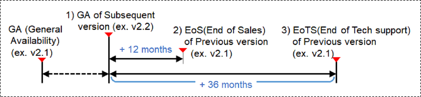 Technical support end date calculation method is to calculate the end date of the technical support for the old version when a new version is released. For example, For example, when the new version of v2.2 is released, the old version of v2.1 will be calculated from that point and will end sales 12months later, and after 36months later, no technical support of any kind will be provided for the old version v2.1. It is strongly recommended that your software is upgraded to the latest version released.