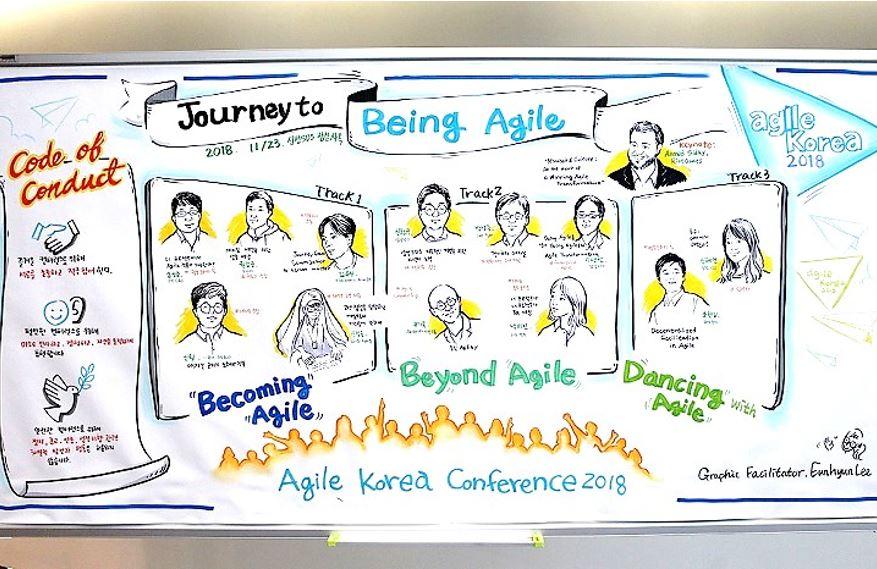Agile Korea Conference speakers illustrated with Graphic Facilitation   © copyright 2018 Agile Korea Conference