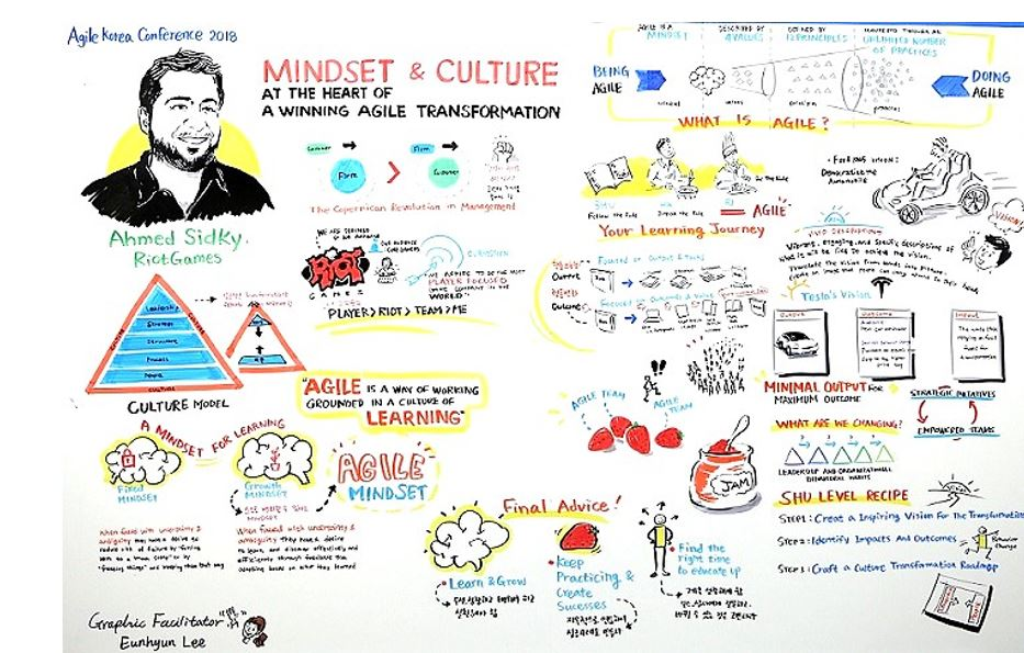 Presentation by keynote speaker Admed Sidky of RiotGame shared through Graphic Facilitation. It is useful to record the content and major scenes of a lecture or workshop using graphics; and visualizes audience members' ideas as well. What's more, users can conveniently share discussions and lectures with non-participants. Furthermore, Graphic Facilitation draws more attention than other conference outputs. You can simply post what was illustrated using Graphic Facilitation on the wall of the lobby or lounge.  © copyright 2018 Agile Korea Conference