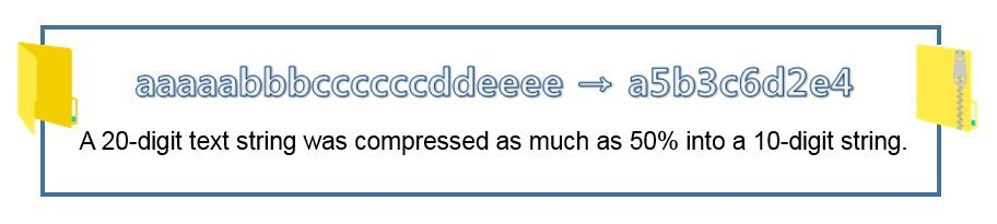 Principle of compression can be explained with this example