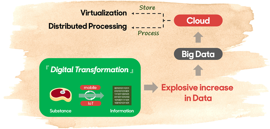 new technology(cloud) to store and process big data