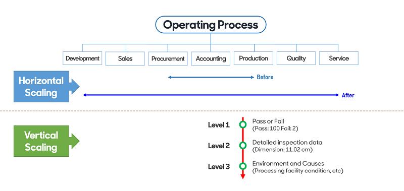 operating process