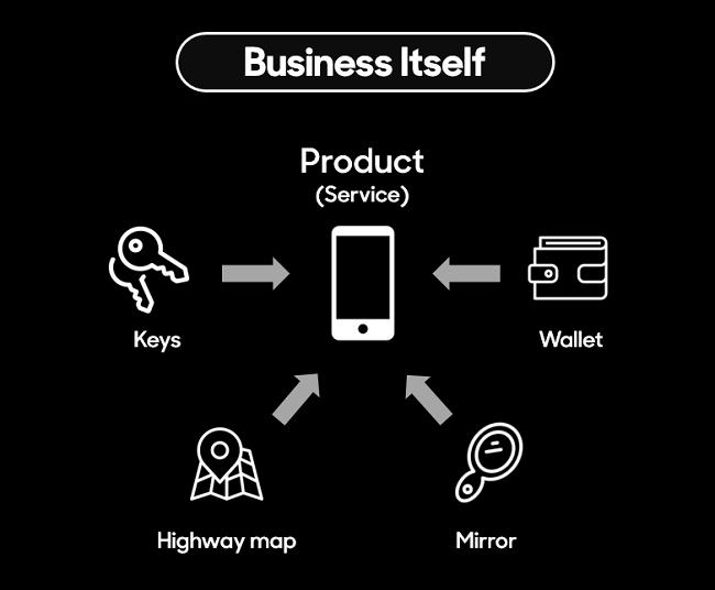 business itself