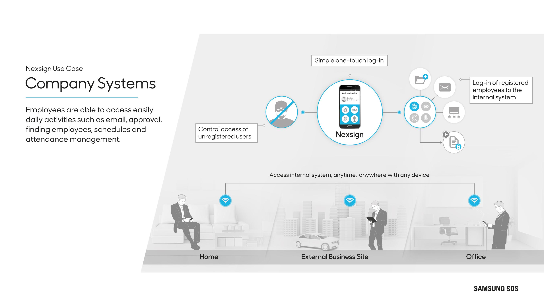 Secure biometrics instead of passwords