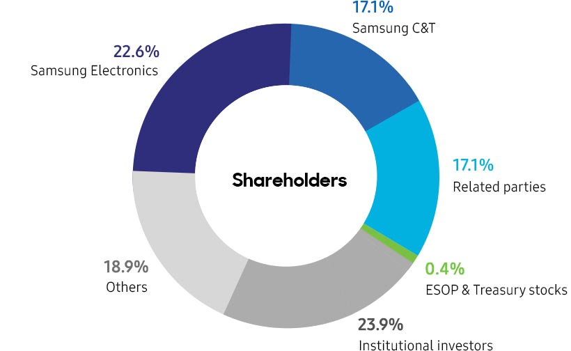 Shareholders : Samsung Electronics 22.6%, Samsung C&T 17.1%, Related parties 17.1%,  ESOP & Treasury stocks  0.5%, Institutional investors 22.4%, Others 20.3%