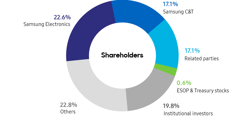 Shareholders : Samsung Electronics 22.6%, Samsung C&T 17.1%, Related parties 17.1%,  ESOP & Treasury stocks  0.6%, Institutional investors 19.8%, Others 22.8%