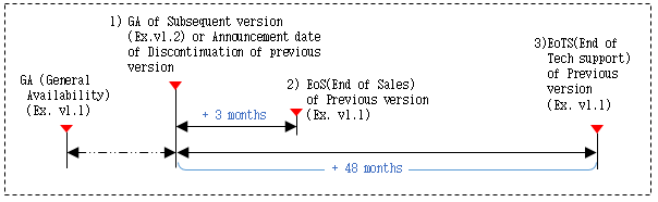 Technical support end date calculation method is to calculate the end date of the technical support for the old version when a new version is released. For example, when the new version of v1.2 is released or discontinuation of previous version is announced, the old version of v1.1 will be calculated from that point and will end sales three months later, and after forty eight months later, no technical support of any kind will be provided for the old version v1.1. It is strongly recommended that your software is upgraded to the latest version released.