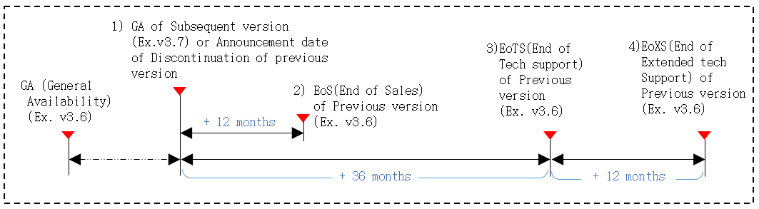 Technical support end date calculation method is to calculate the end date of the technical support for the old version when a new version is released. For example, when the new version of v3.7 is released, the old version of v3.6 will be calculated from that point and will end sales 12months later, and after 36months later, no technical support of any kind will be provided for  the old version v3.6. It is strongly recommended that your software is upgraded to the latest version released. Extended Technical support is optional and provided for up to 12 months by mutual agreement between Samsung SDS and the Customers.  And, during the extended technical support period, a 15% rate will be added to the existing contract amount.