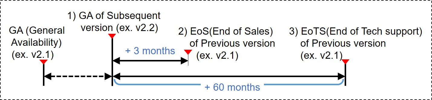 Technical support end date calculation method is to calculate the end date of the technical support for the old version when a new version is released. For example, For example, when the new version of v2.2 is released, the old version of v2.1 will be calculated from that point and will end sales three months later, and after sixty months later, no technical support of any kind will be provided for the old version v2.1. It is strongly recommended that your software is upgraded to the latest version released.