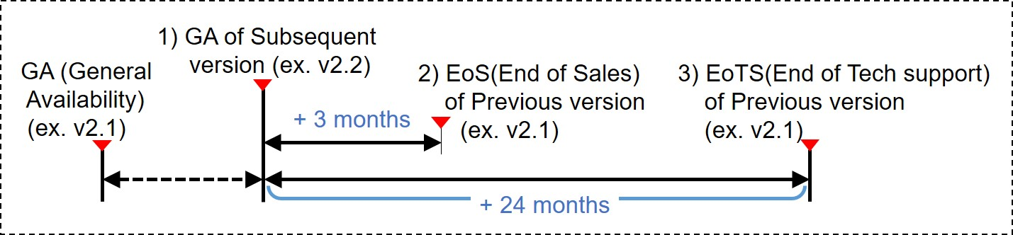 Technical support end date calculation method is to calculate the end date of the technical support for the old version when a new version is released. For example, For example, when the new version of v2.2 is released, the old version of v2.1 will be calculated from that point and will end sales three months later, and after twenty four months later, no technical support of any kind will be provided for the old version v2.1. It is strongly recommended that your software is upgraded to the latest version released.