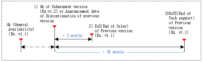 Technical support end date calculation method is to calculate the end date of the technical support for the old version when a new version is released. For example, when the new version of v1.2 is released or discontinuation of previous version is announced, the old version of v1.1 will be calculated from that point and will end sales three months later, and after thirty six months later, no technical support of any kind will be provided for the old version v1.1.  It is strongly recommended that your software is upgraded to the latest version released.