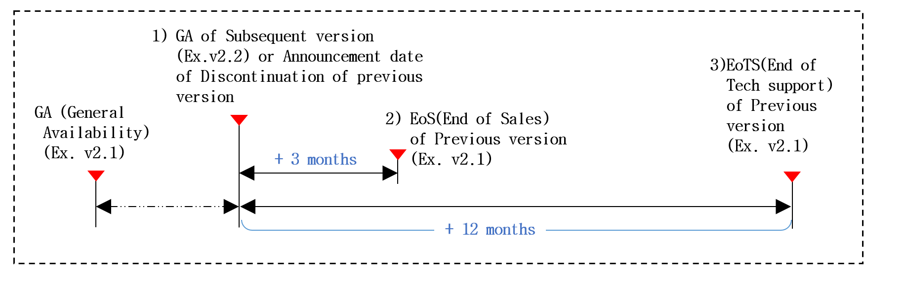 Technical support end date calculation method is to calculate the end date of the technical support for the old version when a new version is released. For example, when the new version of v2.2 is released or discontinuation of previous version is announced, the old version of v2.1 will be calculated from that point and will end sales three months later, and after twelve months later, no technical support of any kind will be provided for the old version v2.1.  It is strongly recommended that your software is upgraded to the latest version released.