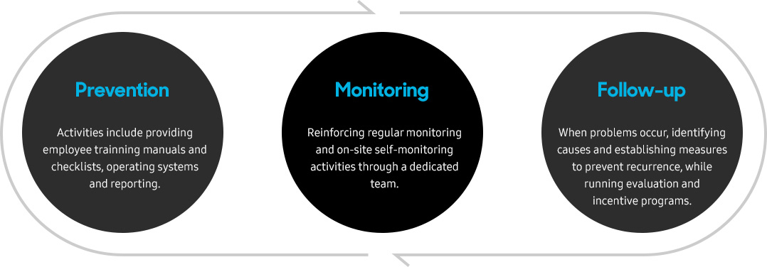 Prevention:Activities include providing employee trainning manuals and checklists, operating systems and reporting., Monitoring: Reinforcing regular monitoring and on-site self-monitoring activities through a dedicated team.,Follow-up:When problems occur, identifying causes and establishing measures to prevent recurrence, while running evaluation and  incentive programs.