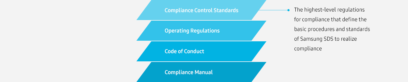 Compliance Control Standards(The highest-level regulations for compliance that define the basic procedures and standards of Samsung SDS to realize compliance),Operating Regulations, Code of Conduct, Compliance Manual - The highest-level regulations for compliance that define the basic procedures and standards of Samsung SDS to realize compliance