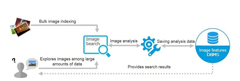 Image Search Service - Quick search for desired images among a large volume of images