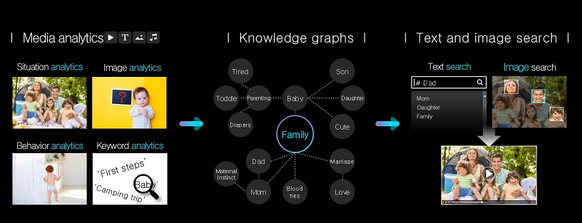 AI-driven media search platform, powered by analytics & knowledge graphs