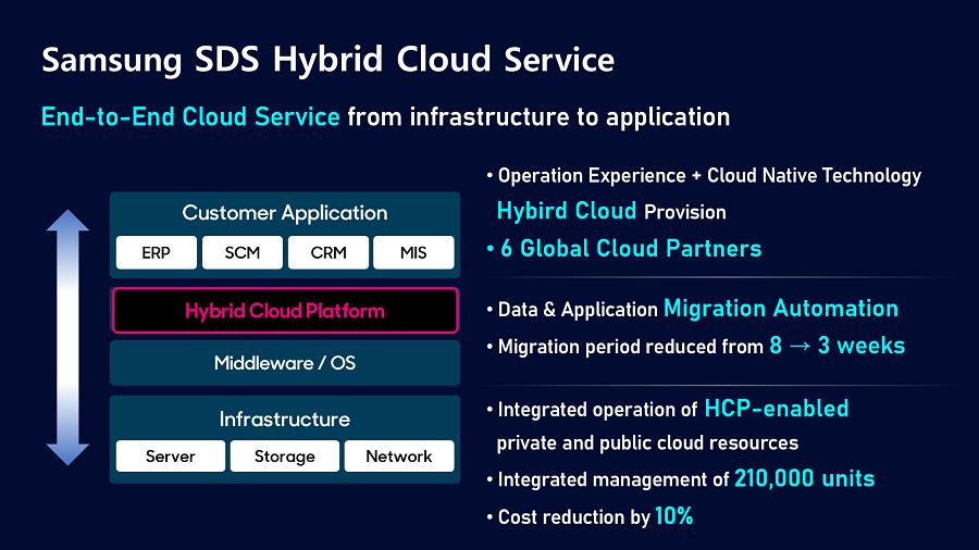 Samsung SDS Hybrid Cloud Service