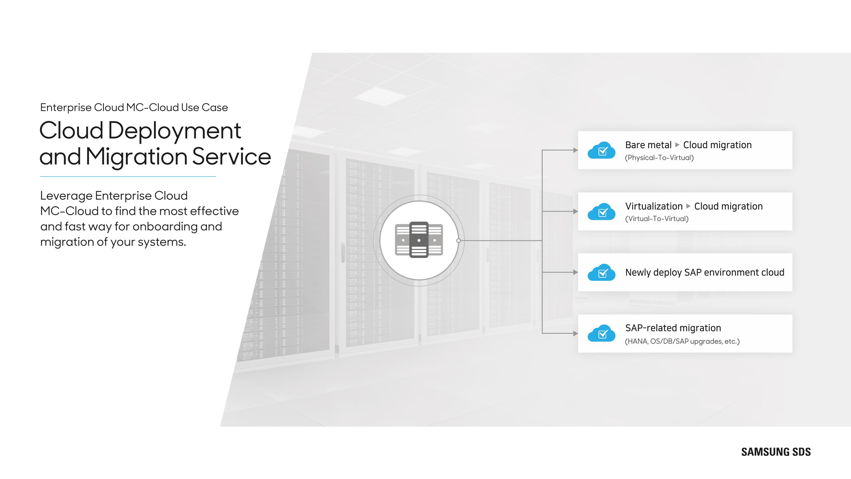 Cloud Deployment and Migration Service
