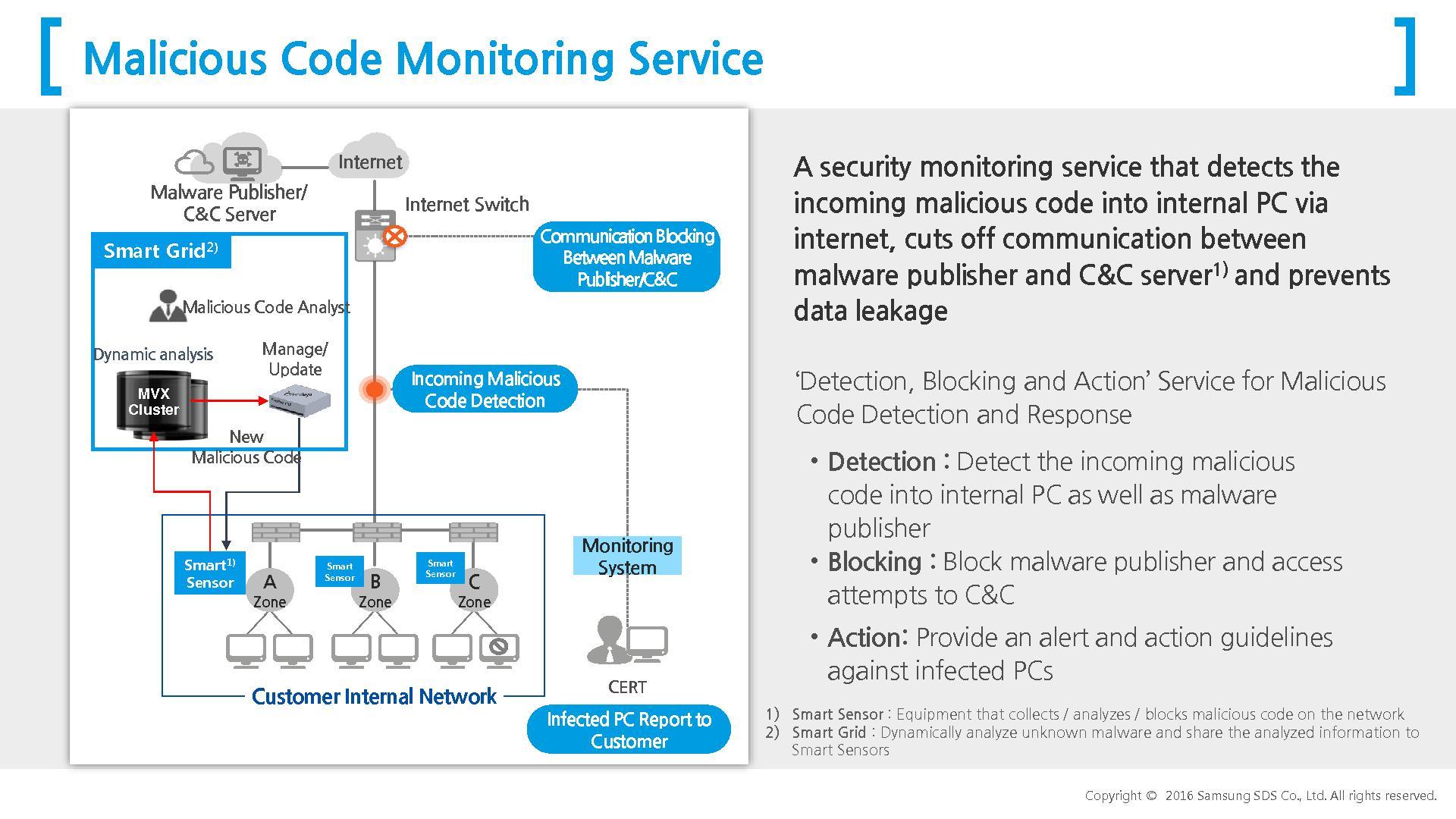 Malicious code monitoring & control service