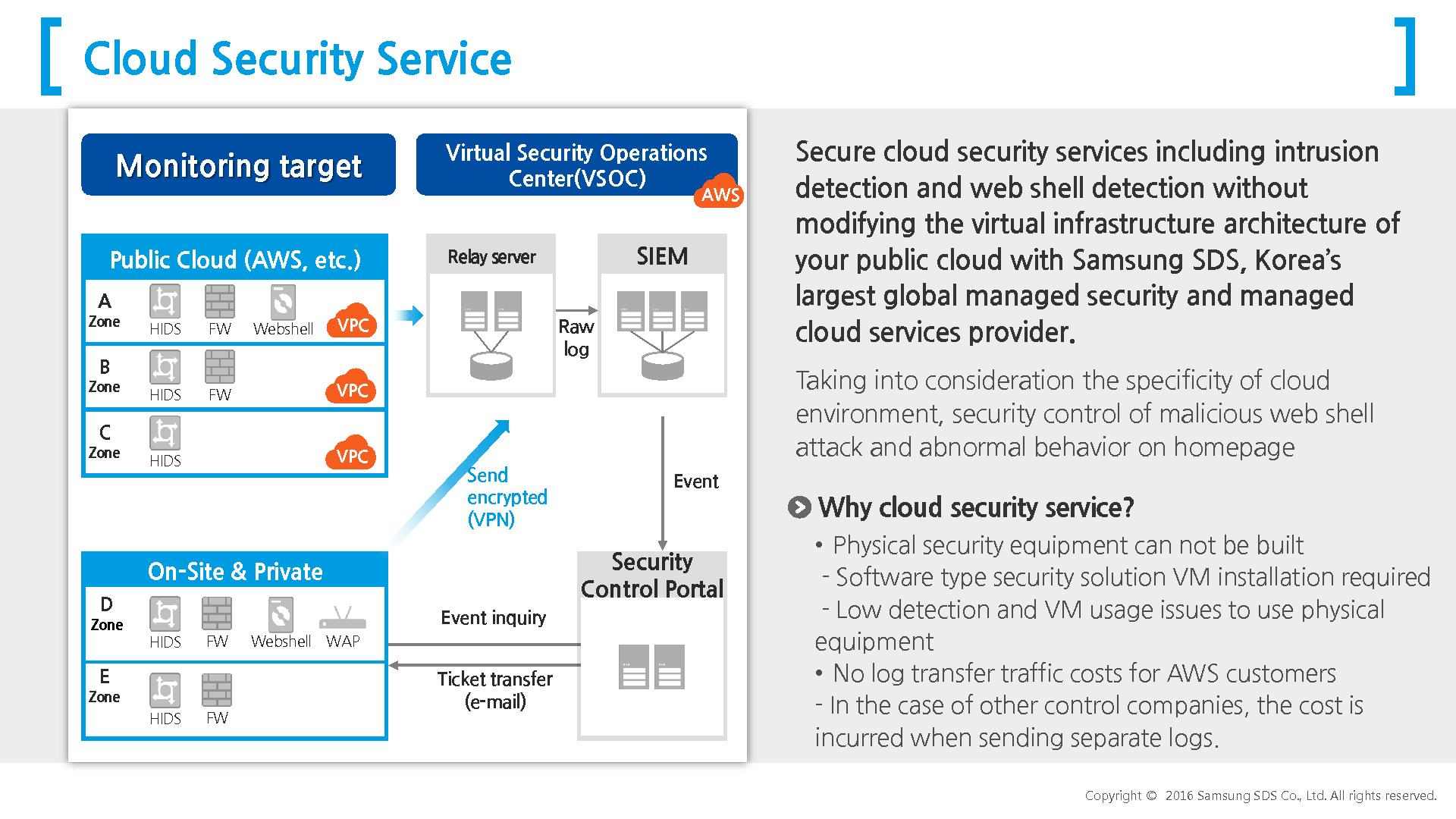 Cloud security monitoring & control service
