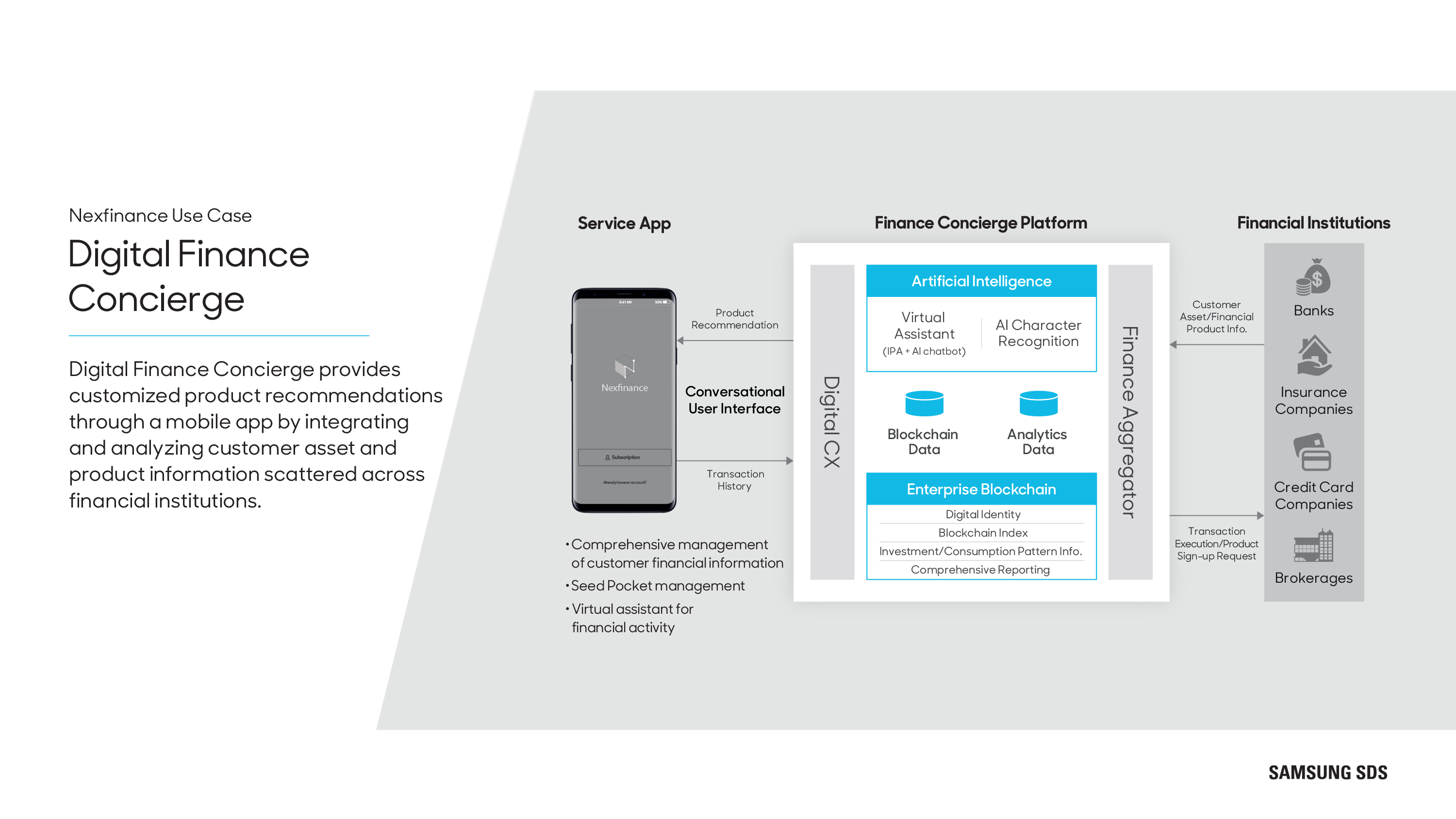 Digital Finance Concierge Digital Finance Concierge provides customized product recommendations through a mobile app by integrating and analyzing customer asset and product information scattered across financial institutions.