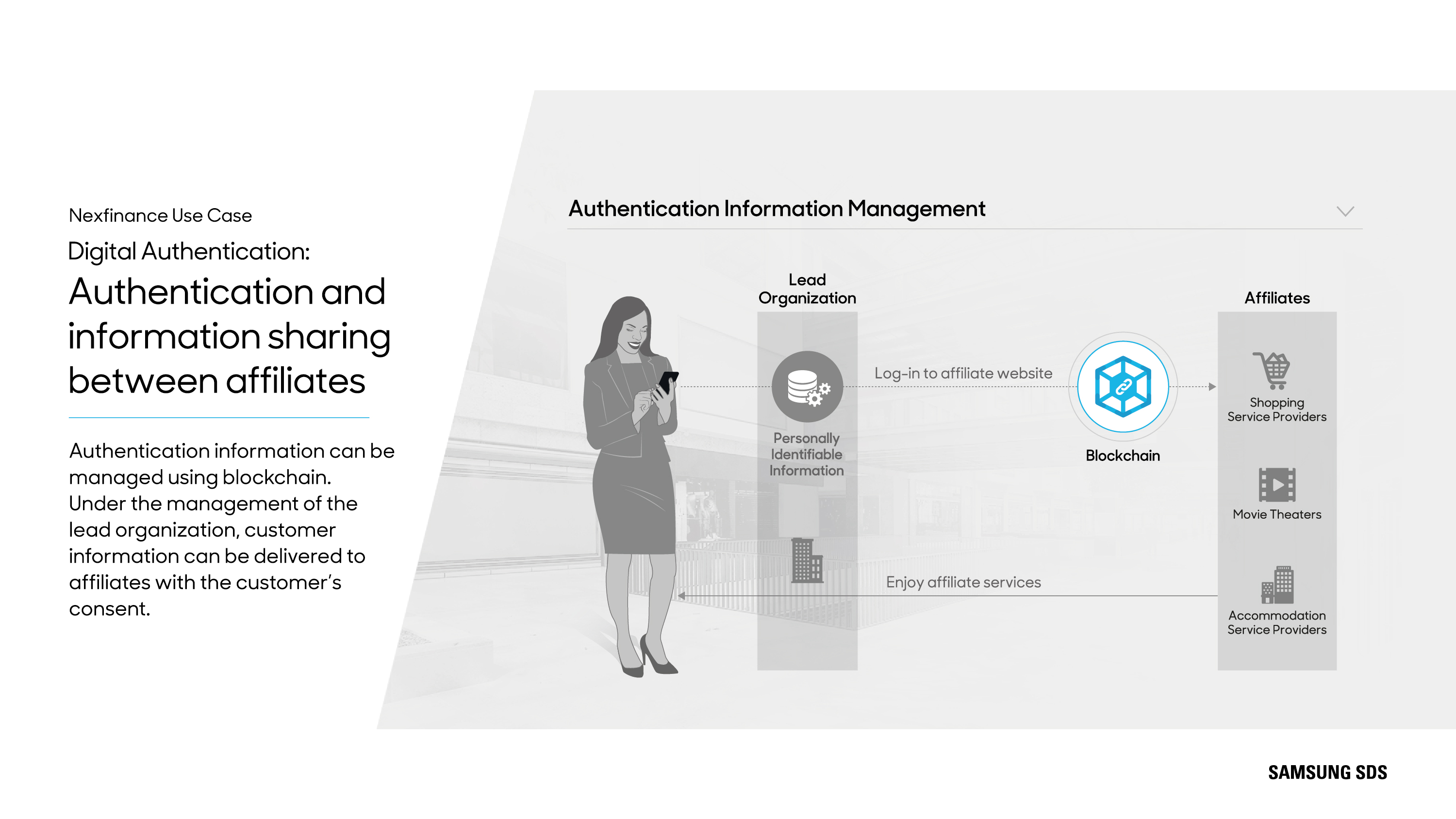 Digital Authentication: Authentication and information sharing between affiliates   Authentication information can be managed using blockchain. Under the management of the lead organization, customer information can be delivered to affiliates with the customer's consent.