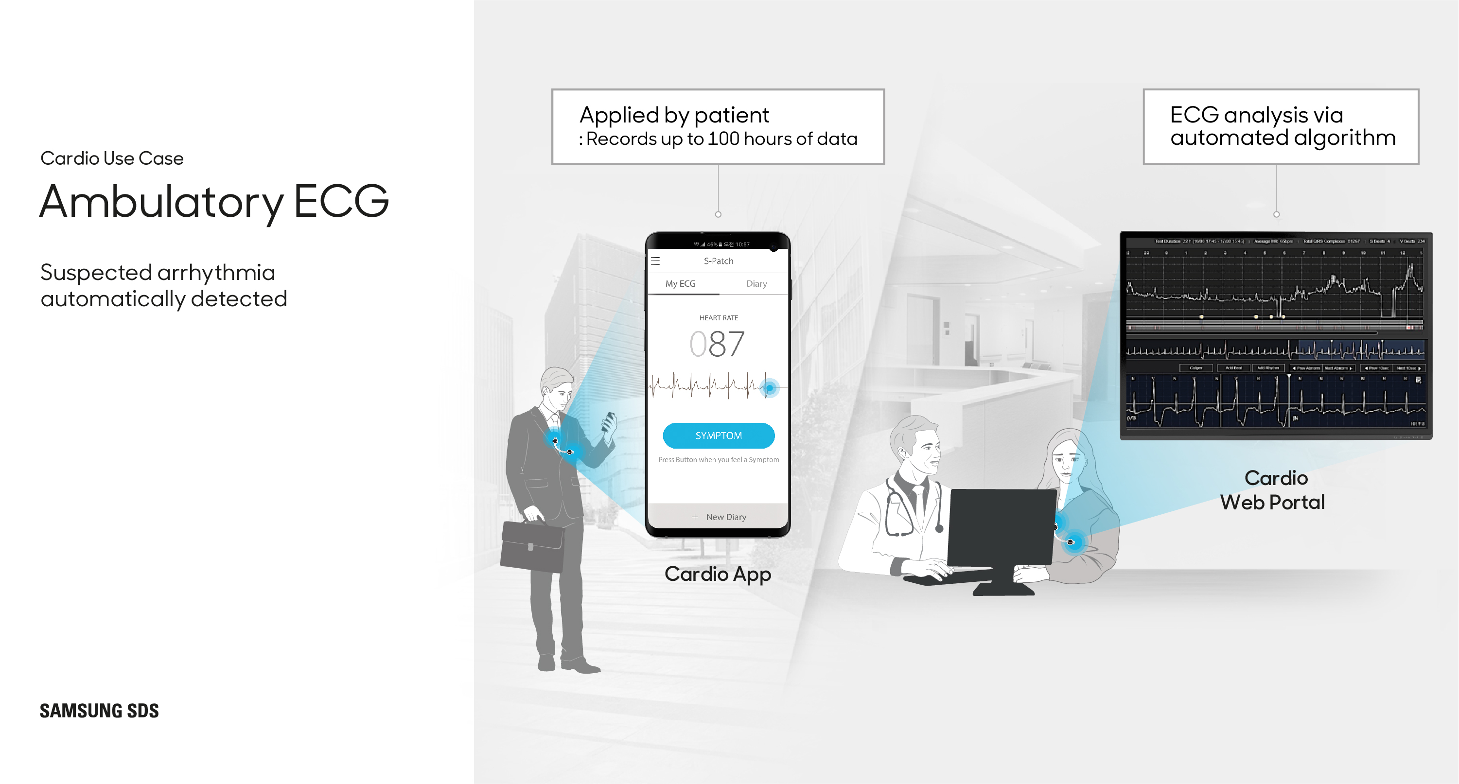 Lightweight wearable ECG devices allow this low cost, easy to adopt solution to be applied to outpatient arrhythmia diagnosis. This solution's convenience even allows small primary doctor offices to perform ECG tests without sending patients to large hospitals.