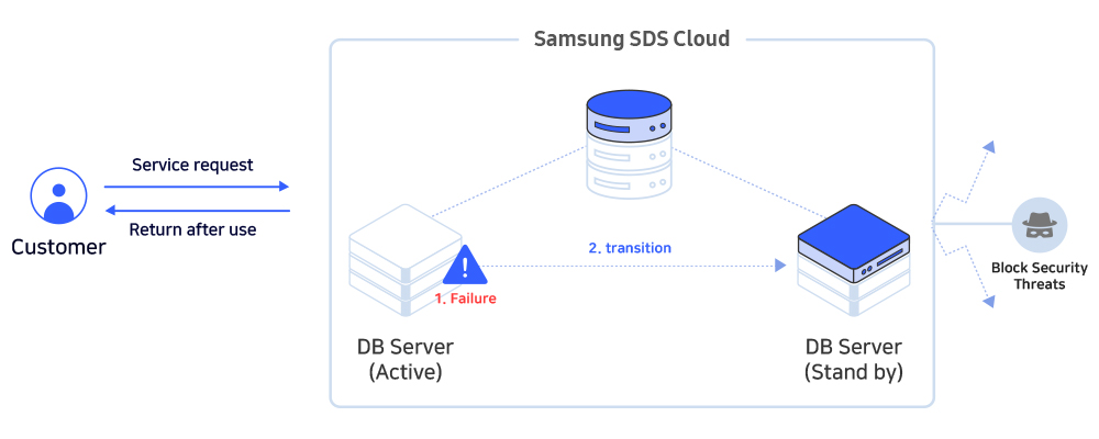 Secure and Efficient Database Service