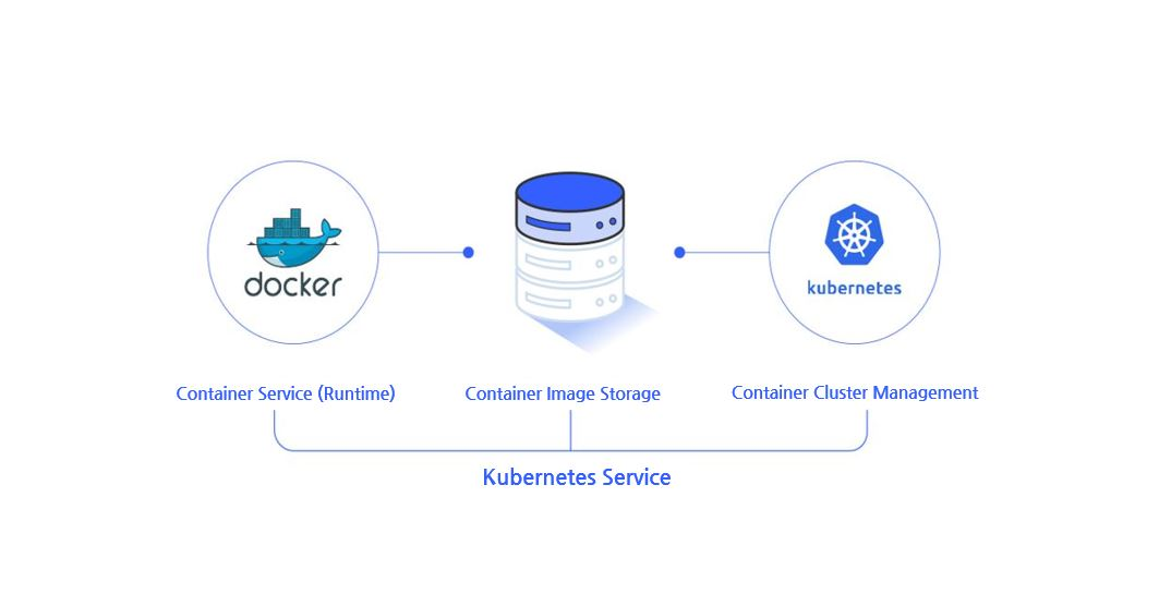 Developed with cloud native capabilities, the Kubernetes service presents optimized cloud platform service based on container platforms, cloud automation technology and technical expertise. The cloud native process and architecture enables environments for application development and operation most optimized for the cloud.