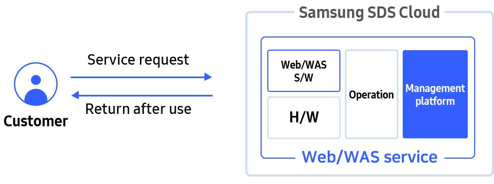 Efficient Web Service Operation