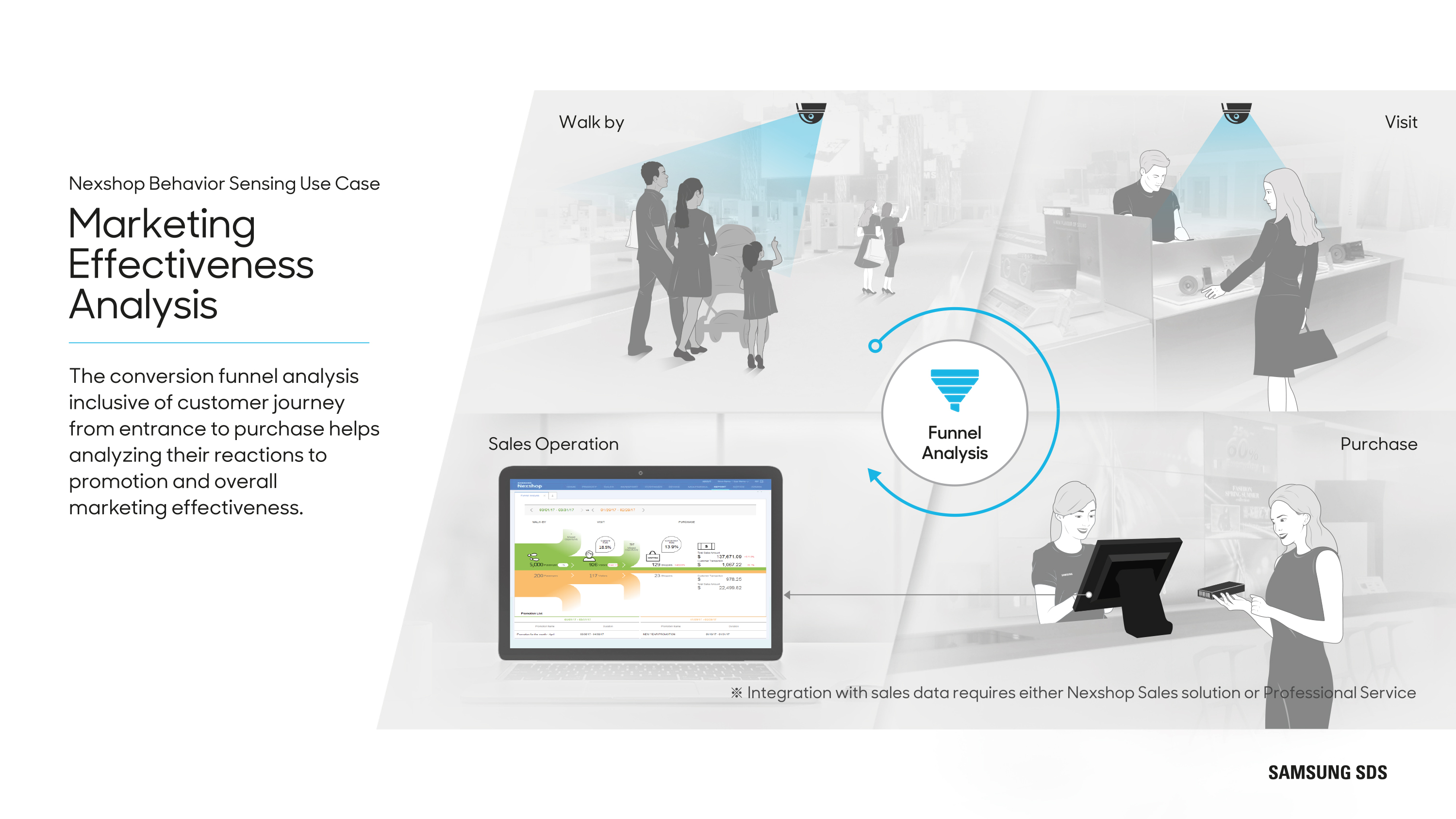Gain a fuller understanding of how customers behave towards promotions. Comparative analytics of the conversion funnel enables retailers to see how customer traffic leads to sales.