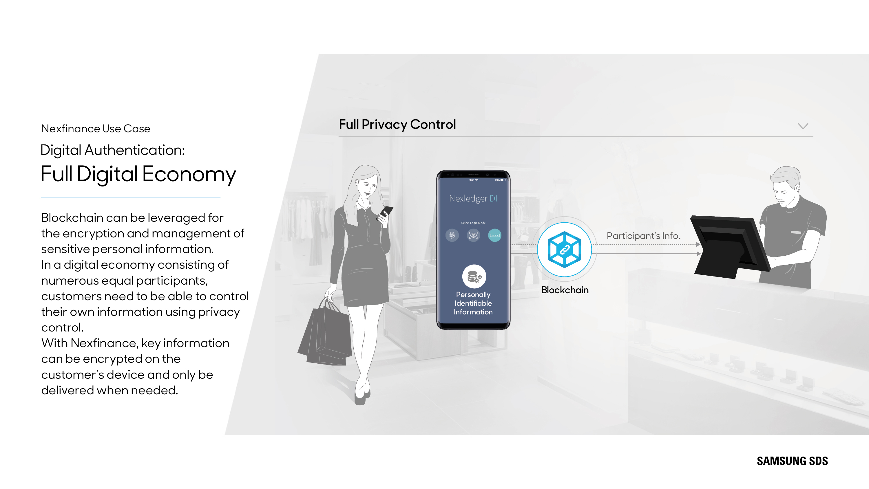 Full Digital Economy Blockchain can be leveraged for the encryption and management of sensitive personal information. In a digital economy consisting of numerous equal participants, customers need to be able to control their own information using privacy control. With Nexfinance, key information can be encrypted on the customer's device and only be delivered when needed.
