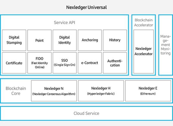 Nexledger Universal -  Service API (Digital stamping, point, Digital Identity, Anchoring, History, Certificate, FIDO(Fast Identity Online), SSO(Single Sign On)), Blockchain Accelerator(Nexledger Accelerator), Management Monitoring, Blockchain Core(Nexledger N - Nexledger Consensus Algorithm, Nexledger H -Hyperledger Fabric, Nexledger E - Ethereum)
