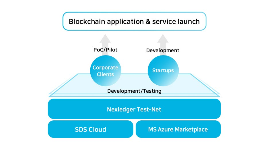 Blockchain application & service launch: SDS Cloud, Ms Azure Marketplace - Nexledger Test-Net - Development/Testing - Corporate Clients(PoC/Pilot), Startups(Development)