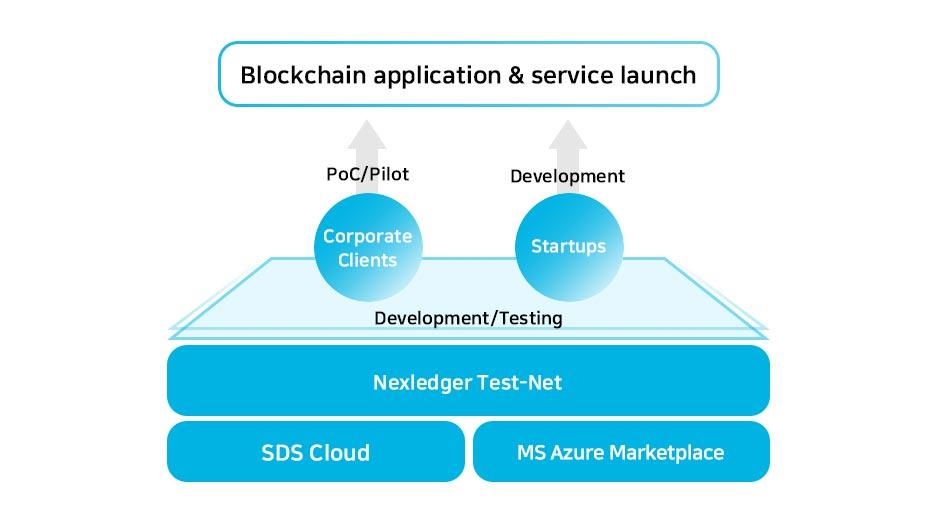 Nexledger Universal | Blockchain | Samsung SDS
