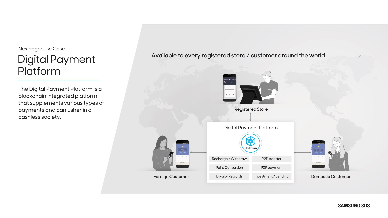 Digital Payment Platform