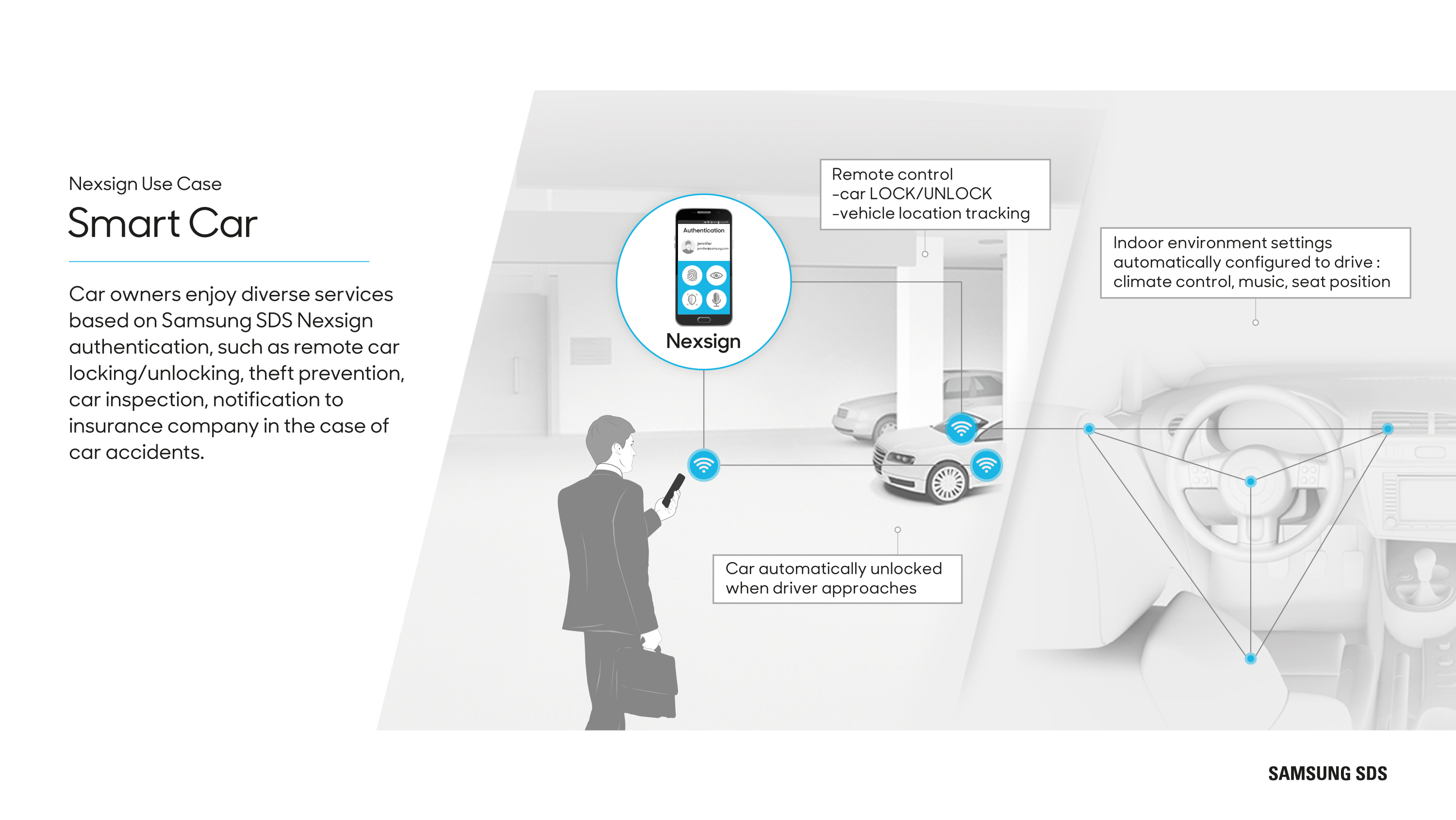 Smart Car Car owners enjoy diverse services based on Samsung SDS Nexsign authentication, such as remote car locking/unlocking, theft prevention, car inspection, notification to insurance company in the case of car accidents.