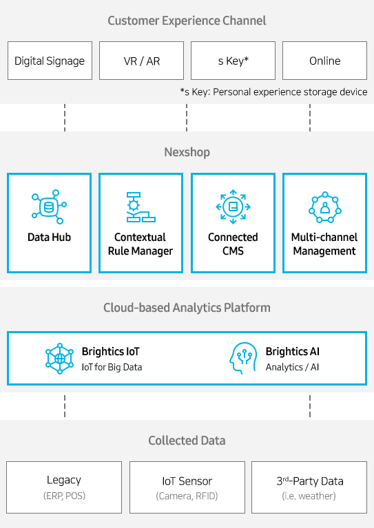 Customer Experience Channel(Digital Signage, VR / AR, X-key*: Personal experience storage device, Online), Nexshop(Data Hub, Contextual Rule Manager, Connected CMS, Multi-channel Management), Cloud-based Analytics Platform(Brightics IoT IoT for Big Data & Brightics AI Analytics/AI), Collected Data(Legacy:ERP,POS / IoT Sensor:Camera,RFID / 3rd-Party Data:i.e. weather