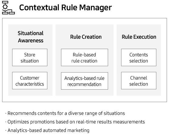 Contextual Rule Manager •Situational Awareness (Store situation, Customer characteristics) •Rule Creation (Rule-based rule creation, Analytics-based rule recommendation) •Rule Execution (Contents selection, Channel selection) •Recommends contents for a diverse range of situations •Optimizes promotions based on real-time results measurements •Analytics-based automated marketing