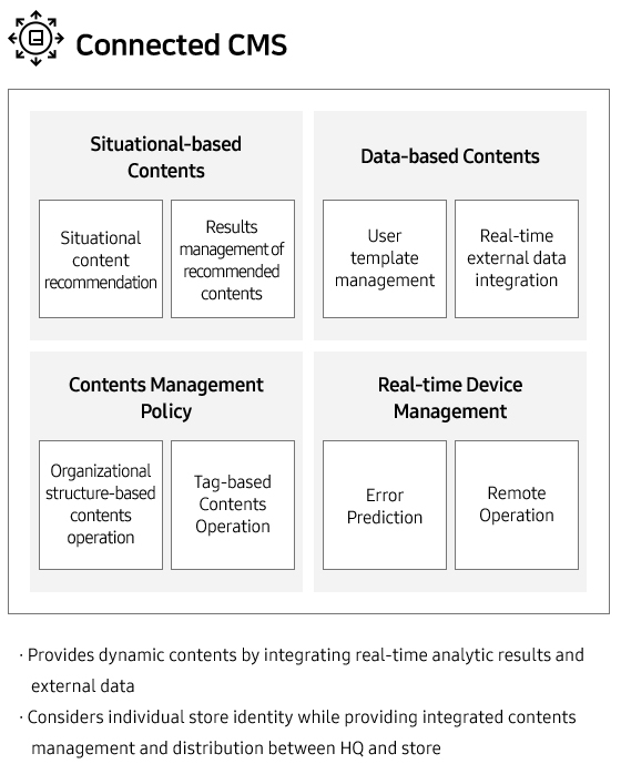 Connected CMS •Situational-based Contents (Situational content recommendation, Results management of recommended contents) •Data-based Contents (User template management, Real-time external data integration) •Contents Management Policy (Organizational structure-based contents operation, Tag-based Contents Operation) •Real-time Device Management (Error Prediction, Remote Operation) •Provides dynamic contents by integrating real-time analytic results and external data •Considers individual store identity while providing integrated contents management and distribution between HQ and store