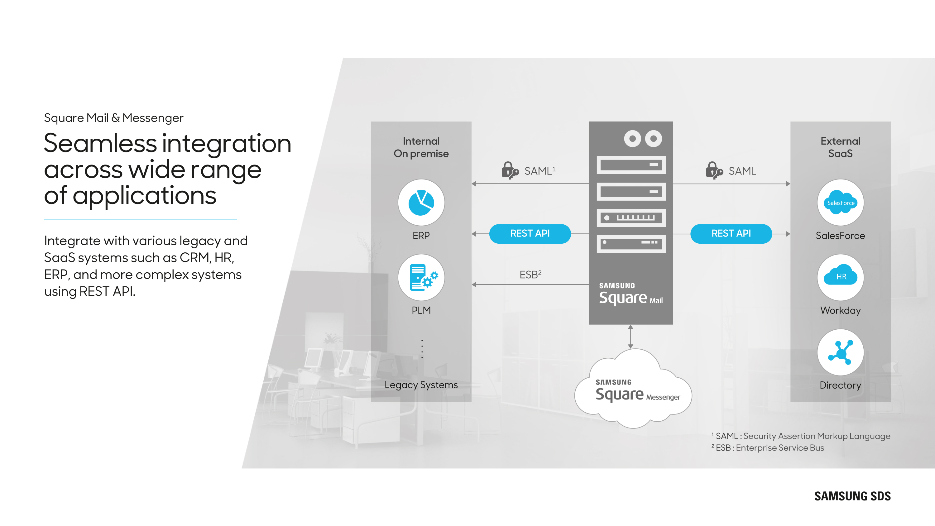Seamless integration across wide range of applications Integrate with various legacy and SaaS systems such as CRM, HR, ERP, and more complex systems using REST API.