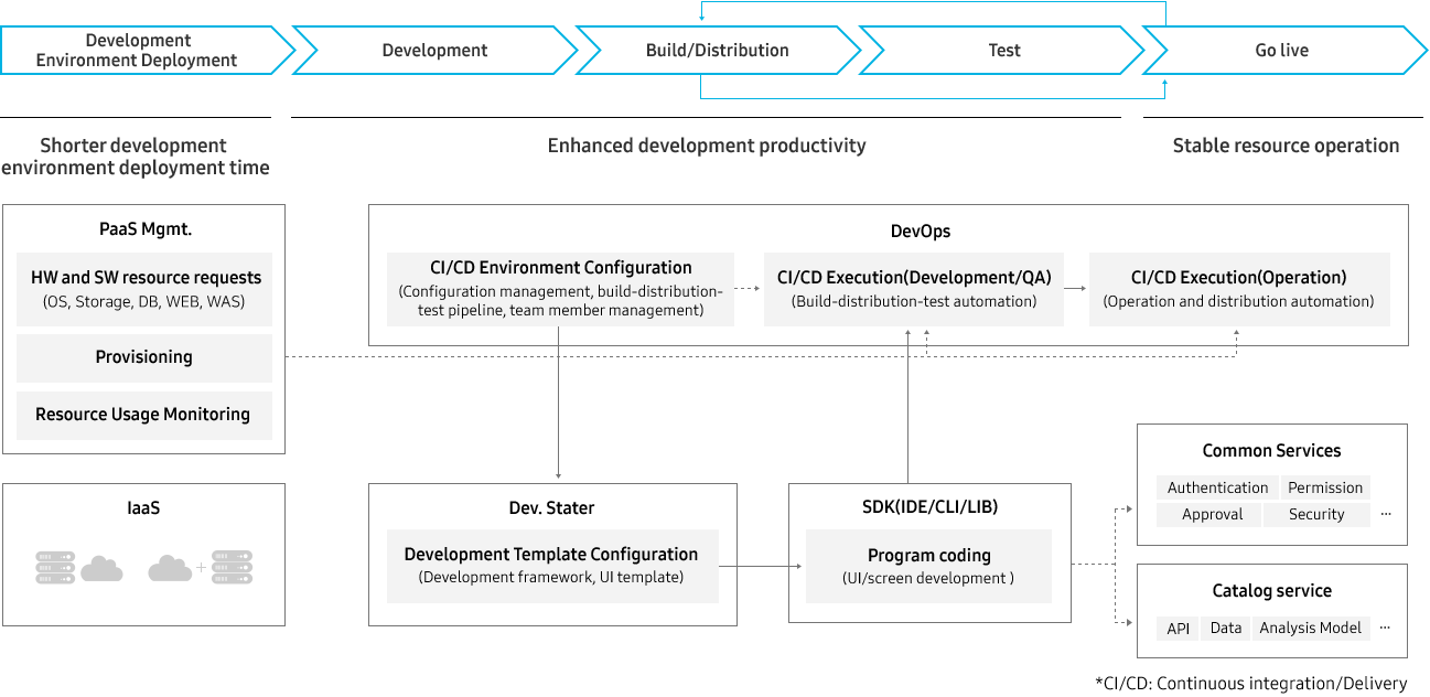 Promptly set up a collaborative development environment for on-demand development with quick infrastructure preparation and standardized resource management.