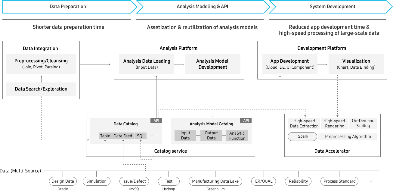 SDS Enterprise Platform | Business Innovation Platform | Samsung SDS