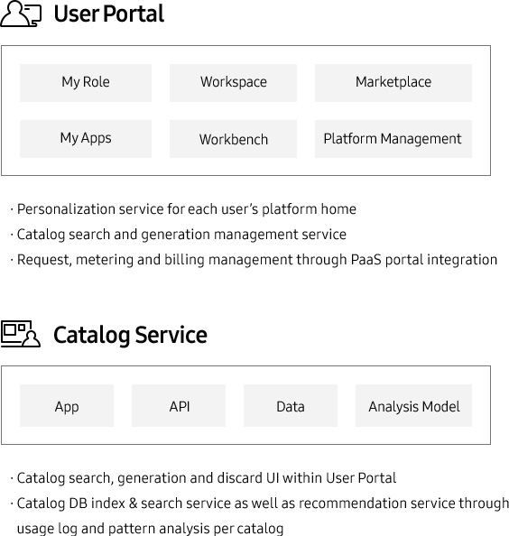 User Portal My Role Worksspace Marketplace My Apps Workbench Platform Management •Personalization service for each user's platform home •Catalog search and generation management service •Request, metering and billing management through PaaS portal integration Catalog Service  App API Analysis Model· Catalog search, generation and discard UI within User Portal · Catalog DB index & search service as well as recommendation service through usage log and pattern analysis per catalog