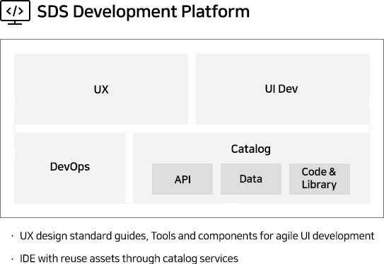 Development Platform Integrated Development Environment (IDE) Development Template UI Framework DevOps · Cloud-based development environment with standard IDE/UI · Common DevOps environment including GitHub · Swift container-based development environment configuration/expansion