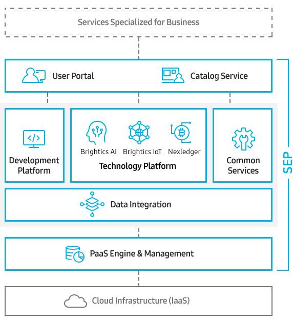 Services Specialized for Business User Portal Catalog Service (SEP) Development Platform (SEP) Brightics Ai Brightics IoT Nexledger technology Platform (SEP) Common Services (SEP) Deta Integration (SEP) PaaS Engine & Management (SEP) Cloud Infrastructure (laaS)
