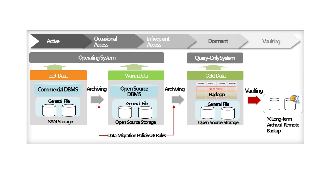 Change in Management Method Based on Data Life Cycle : Data has a life cycle. ① Active, ② Occasional Access, ③ Infrequent Access, ④ Dormant, ⑤ Vaulting. The ILM has different storage systems according to the data life cycle , We can save money by using this concept. Operating system is included in ① Active and ② Occasional Access and Infrequent Access. Query-Only Sytem is included in ④ Dormant.
